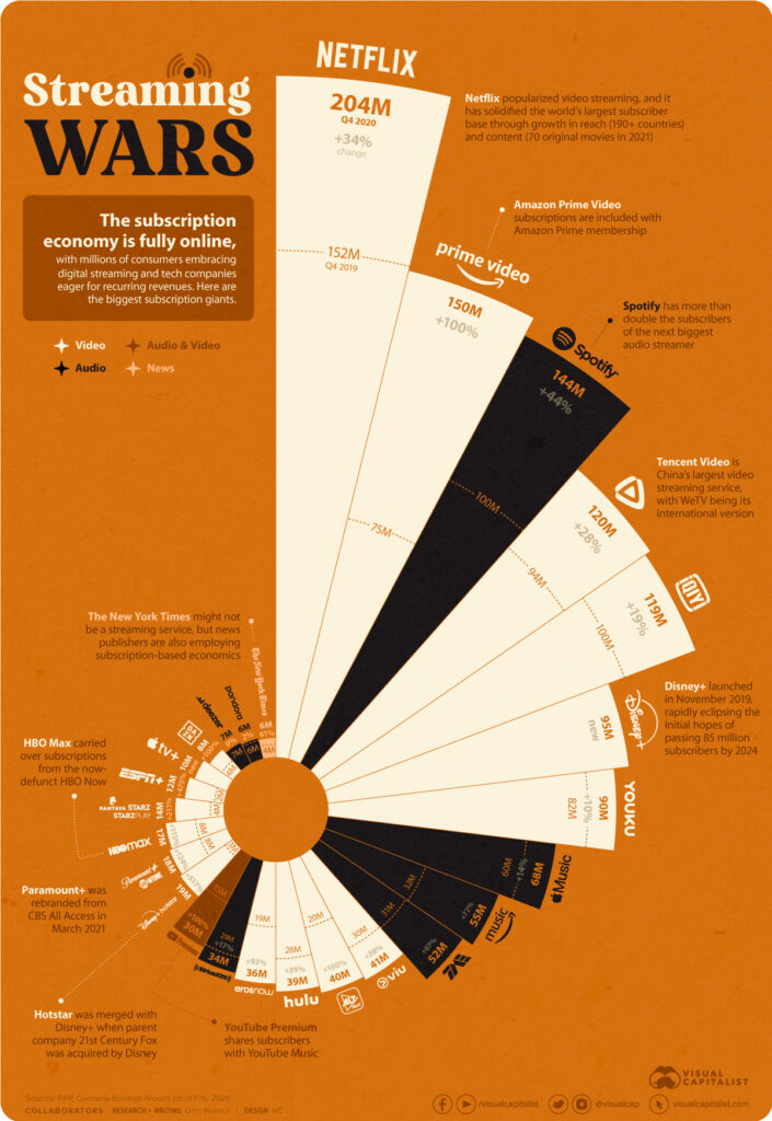 biểu đồ hiển thị các dịch vụ phát trực tuyến theo số lượng người đăng ký