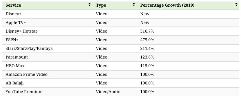 danh sách các dịch vụ phát trực tuyến theo số lượng người đăng ký mới