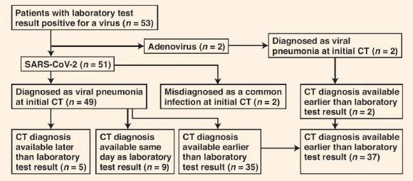 Description: Flowchart shows time difference between positive laboratory test results and positive CT findings for COVID-19 and adenovirus infection in the study group. Image credit: Li & Xia, doi: 10.2214/AJR.20.22954.
