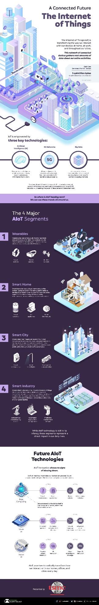 một đồ họa thông tin cho thấy Internet of Things đang biến đổi cách chúng ta tương tác với các thiết bị ở nhà, tại cơ quan và khắp các thành phố của chúng ta như thế nào