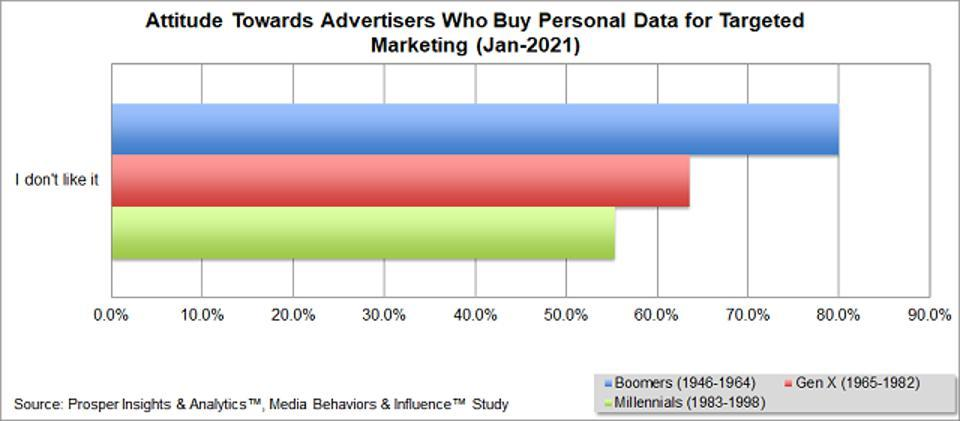 Prosper - Advertisers Who Buy Personal Data