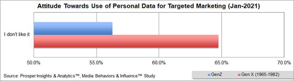Prosper - Attitudes Towards Use of Personal Data